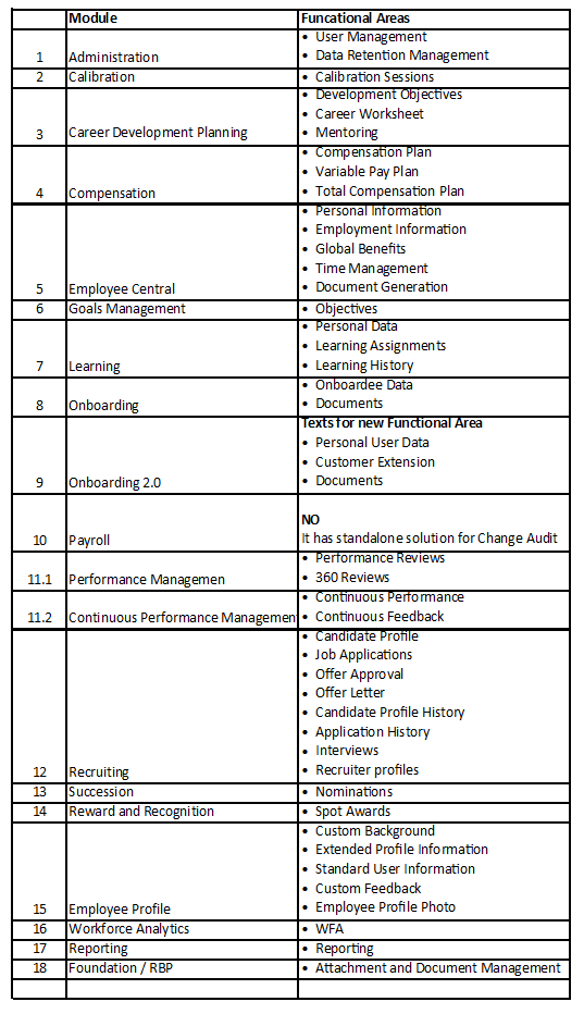 Scope of Change Audit Table.PNG