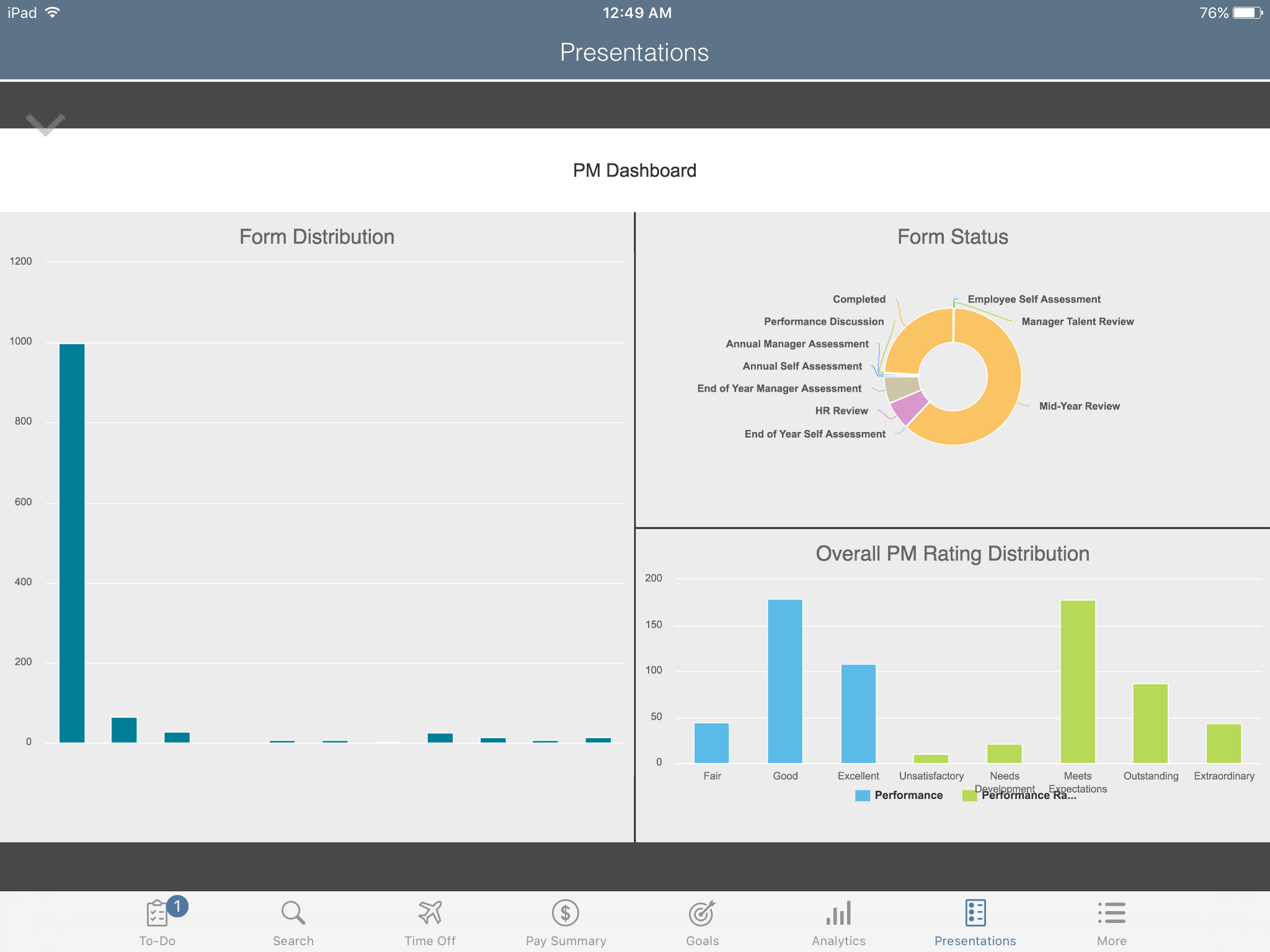 Presentations - Pm Dashboard.png